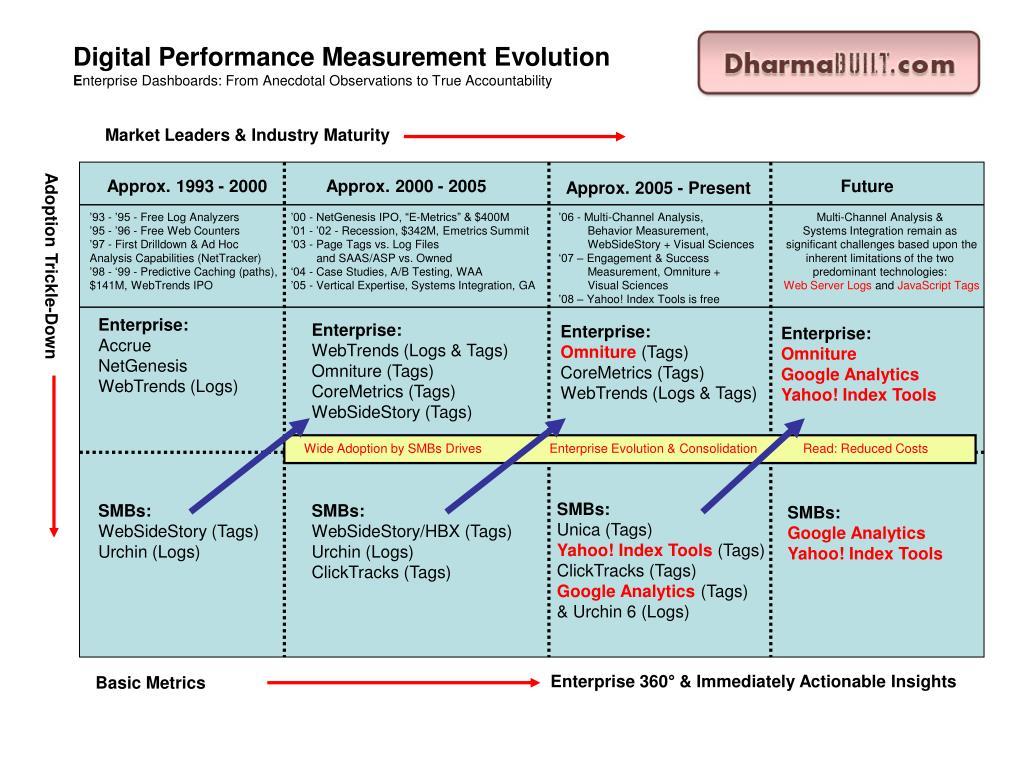 Digital Performance Measurement Evolution