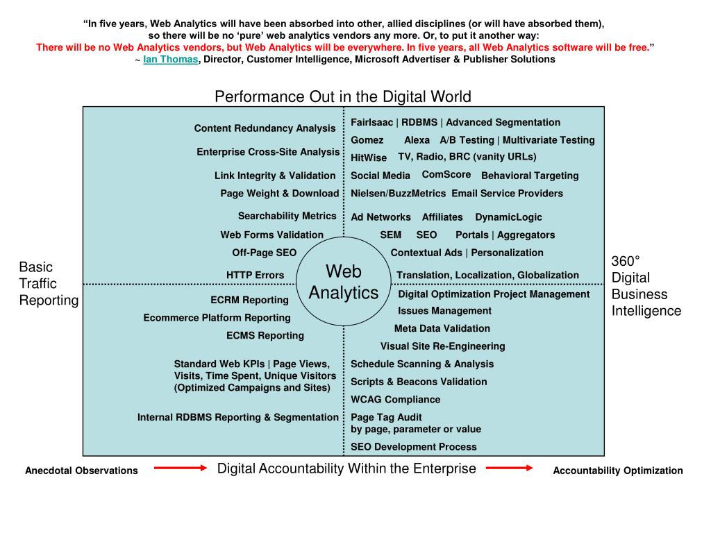 """""""In five years, Web Analytics will have been absorbed into other, allied disciplines (or will have absorbed them),"""