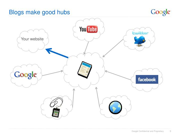 Blogs make good hubs3