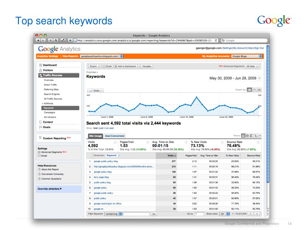 Top search keywords