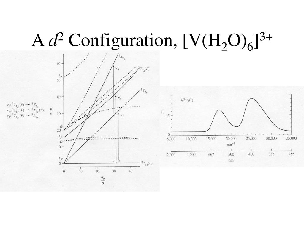 co ordination chemistry iii electronic spectra Unesco – eolss sample chapters inorganic and bio-inorganic chemistry – vol ii - synthesis and spectroscopy of transition metal complexes - antonio bianchi and alessandro bencini.
