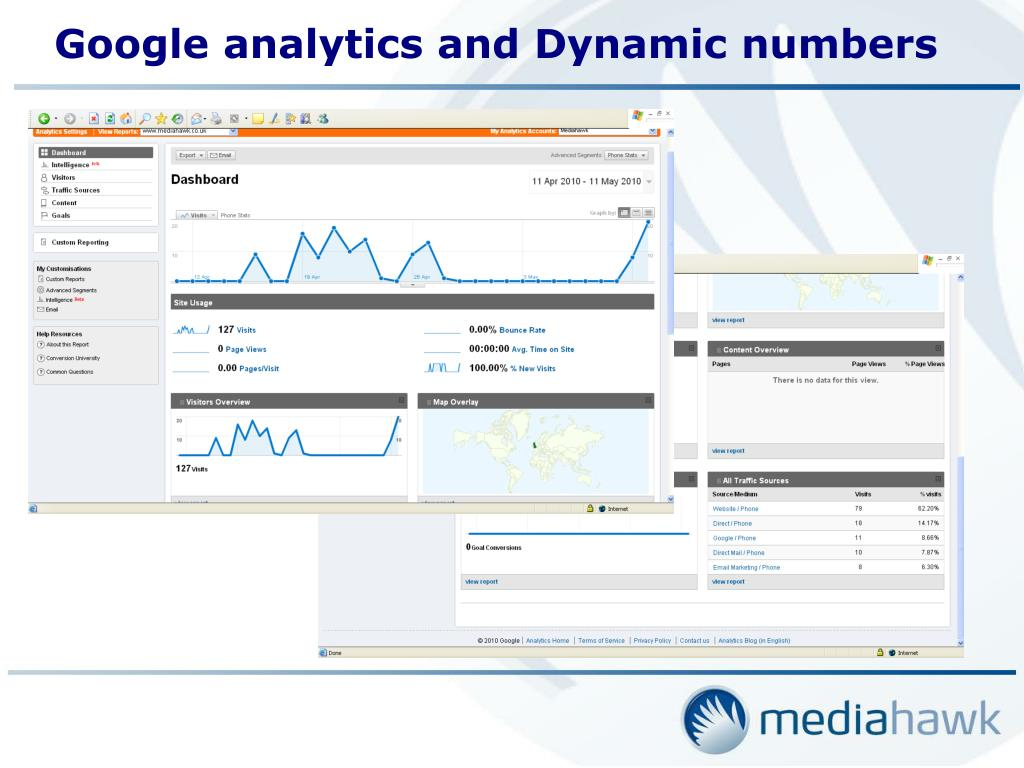 Google analytics and Dynamic numbers
