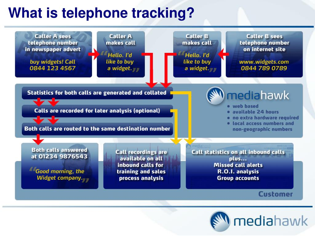 What is telephone tracking?