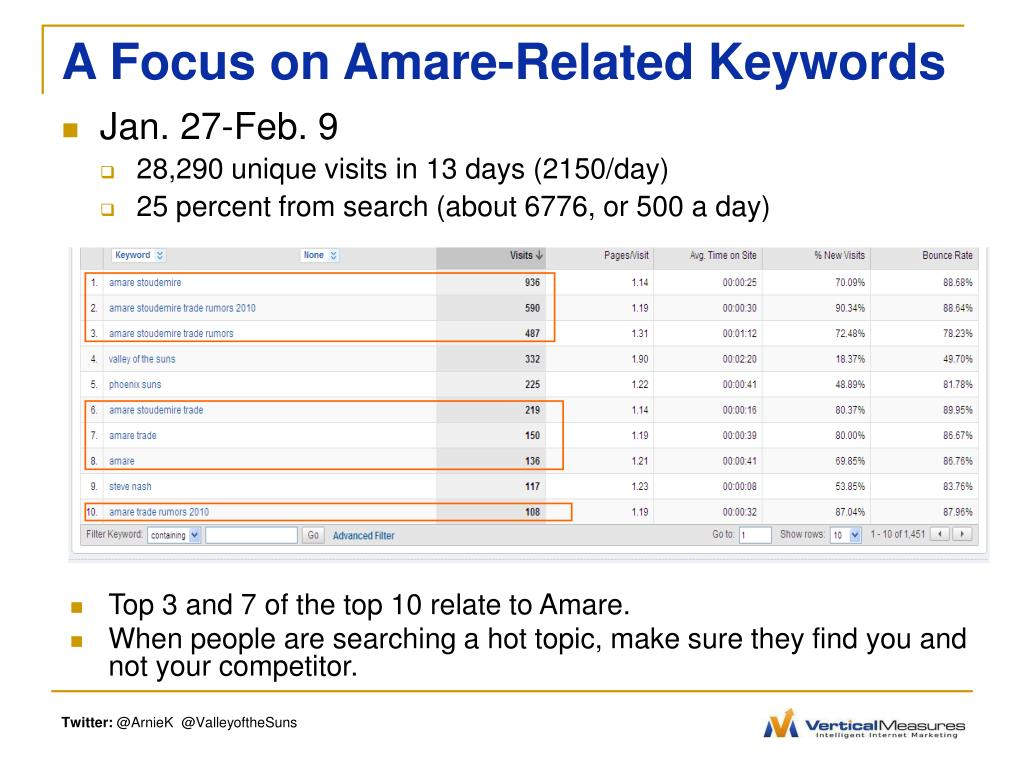 A Focus on Amare-Related Keywords
