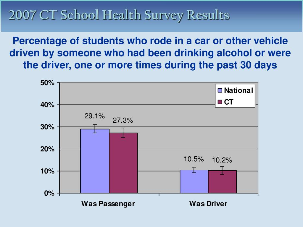 Percentage of students who rode in a car or other vehicle driven by someone who had been drinking alcohol or were the driver, one or more times during the past 30 days
