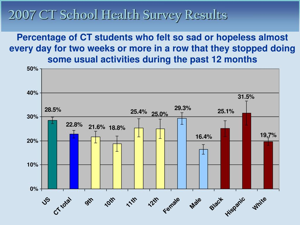 Percentage of CT students who felt so sad or hopeless almost every day for two weeks or more in a row that they stopped doing some usual activities during the past 12 months