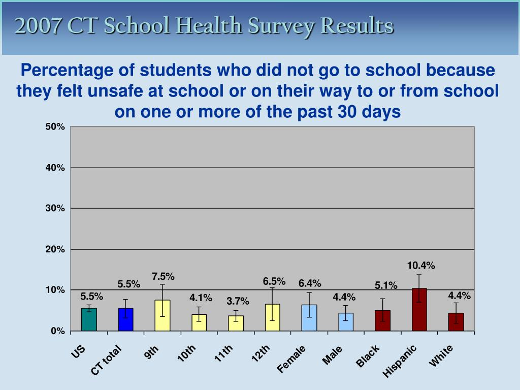 Percentage of students who did not go to school because they felt unsafe at school or on their way to