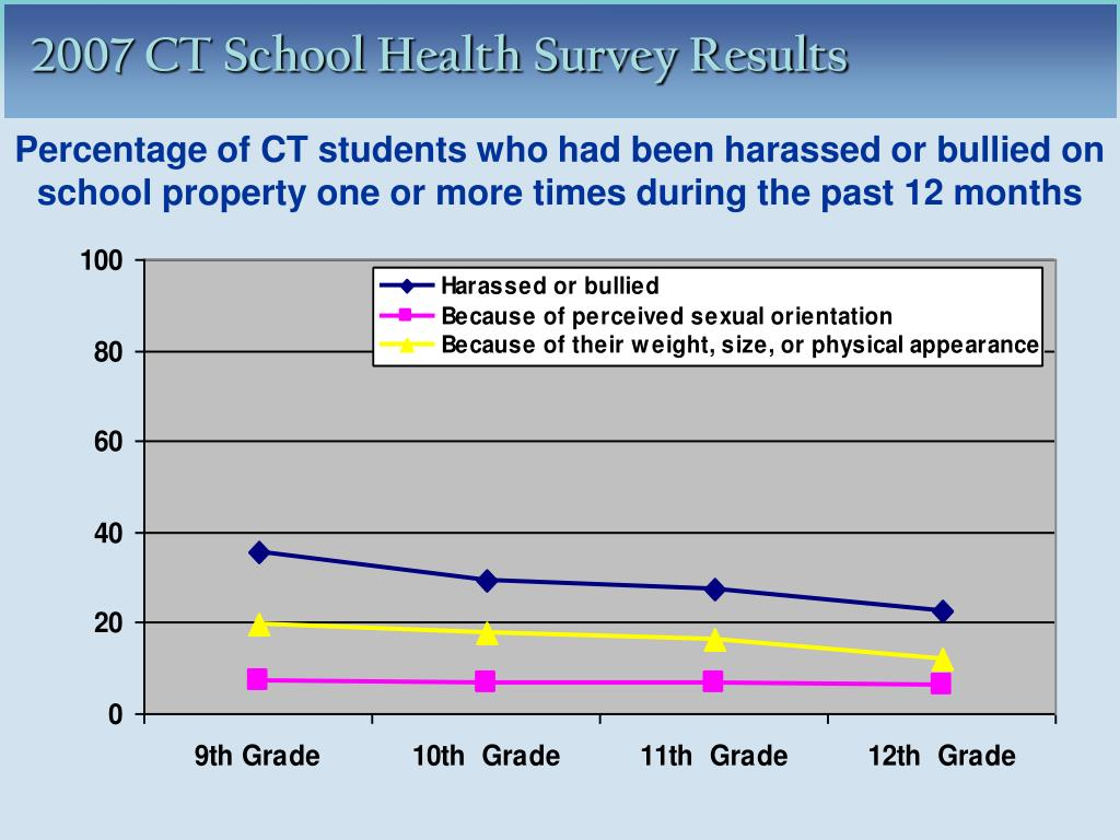 Percentage of CT students who had been harassed or bullied on school property one or more times during the past 12 months