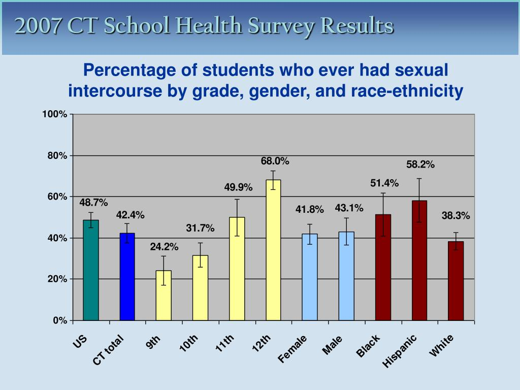 Percentage of students who ever had sexual intercourse by grade, gender, and race-ethnicity