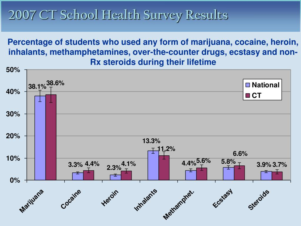 Percentage of students who used any form of marijuana, cocaine, heroin, inhalants, methamphetamines, over-the-counter drugs, ecstasy and non-Rx steroids during their lifetime