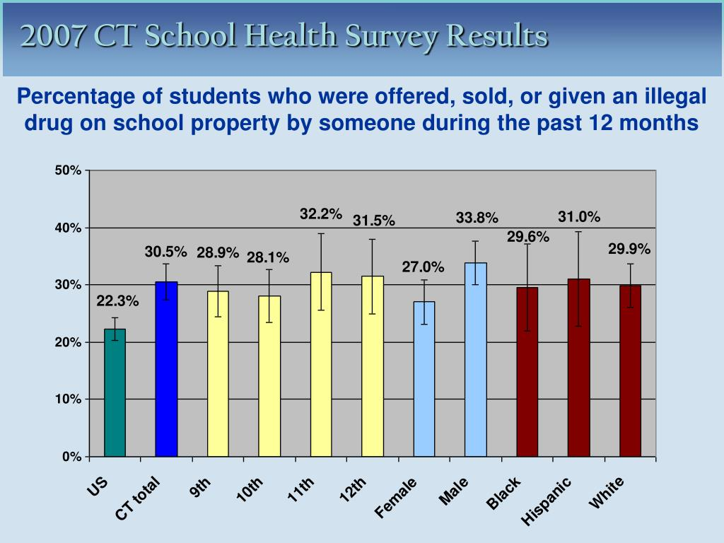 Percentage of students who were offered, sold, or given an illegal drug on school property by someone during the past 12 months