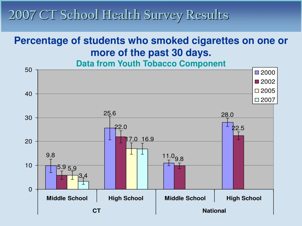 Percentage of students who smoked cigarettes on one or more of the past 30 days.