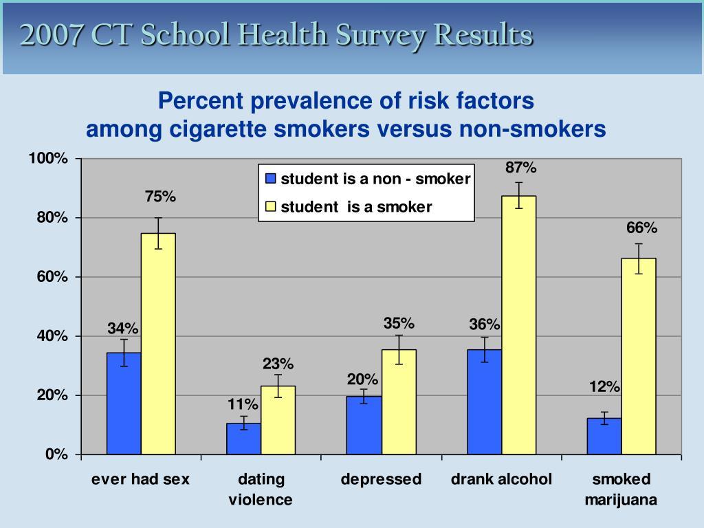 Percent prevalence of risk factors