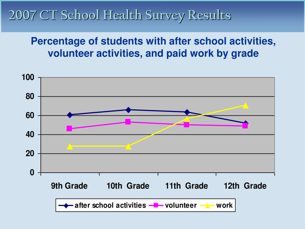 Percentage of students with after school activities, volunteer activities, and paid work by grade