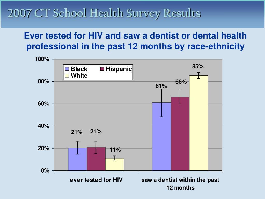 Ever tested for HIV and saw a dentist or dental health professional in the past 12 months by race-ethnicity