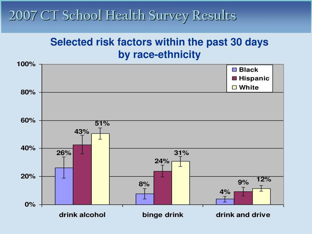 Selected risk factors within the past 30 days