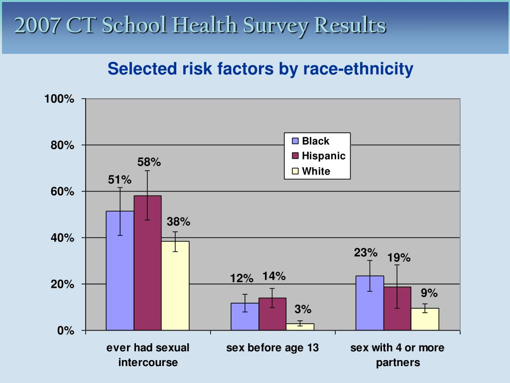 Selected risk factors by race-ethnicity