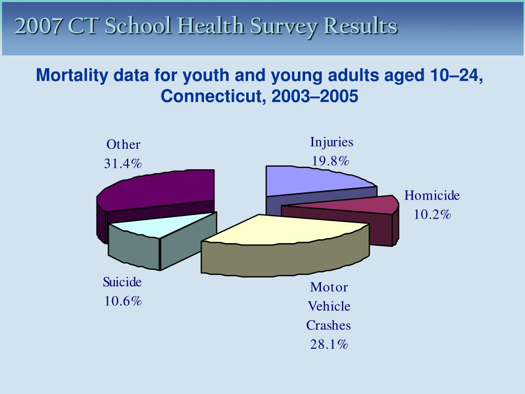 Mortality data for youth and young adults aged 10–24,