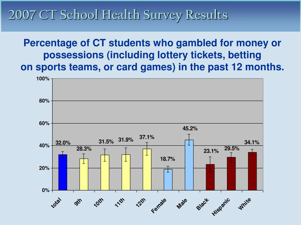 Percentage of CT students who gambled for money or possessions (including lottery tickets, betting