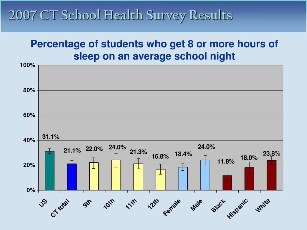 Percentage of students who get 8 or more hours of sleep on an average school night