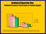 initiated cigarette use predicted percent at three levels of teacher support
