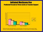 initiated marijuana use predicted percent at three levels of teacher support