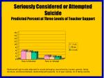 seriously considered or attempted suicide predicted percent at three levels of teacher support