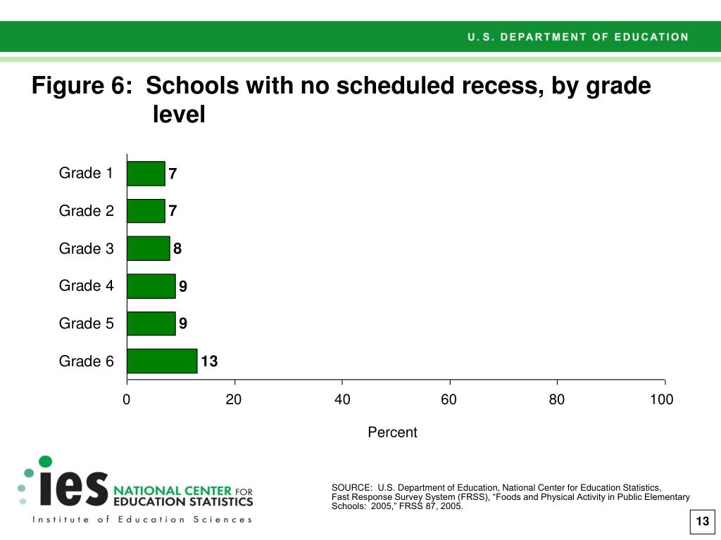 Figure 6:  Schools with no scheduled recess, by grade level