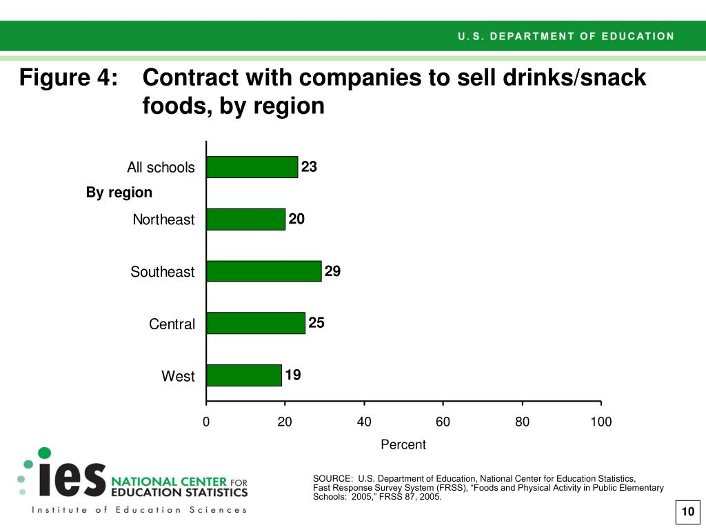 Figure 4:Contract with companies to sell drinks/snack  foods, by region