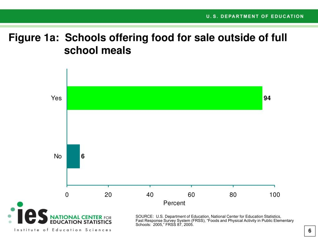 Figure 1a:  Schools offering food for sale outside of full school meals