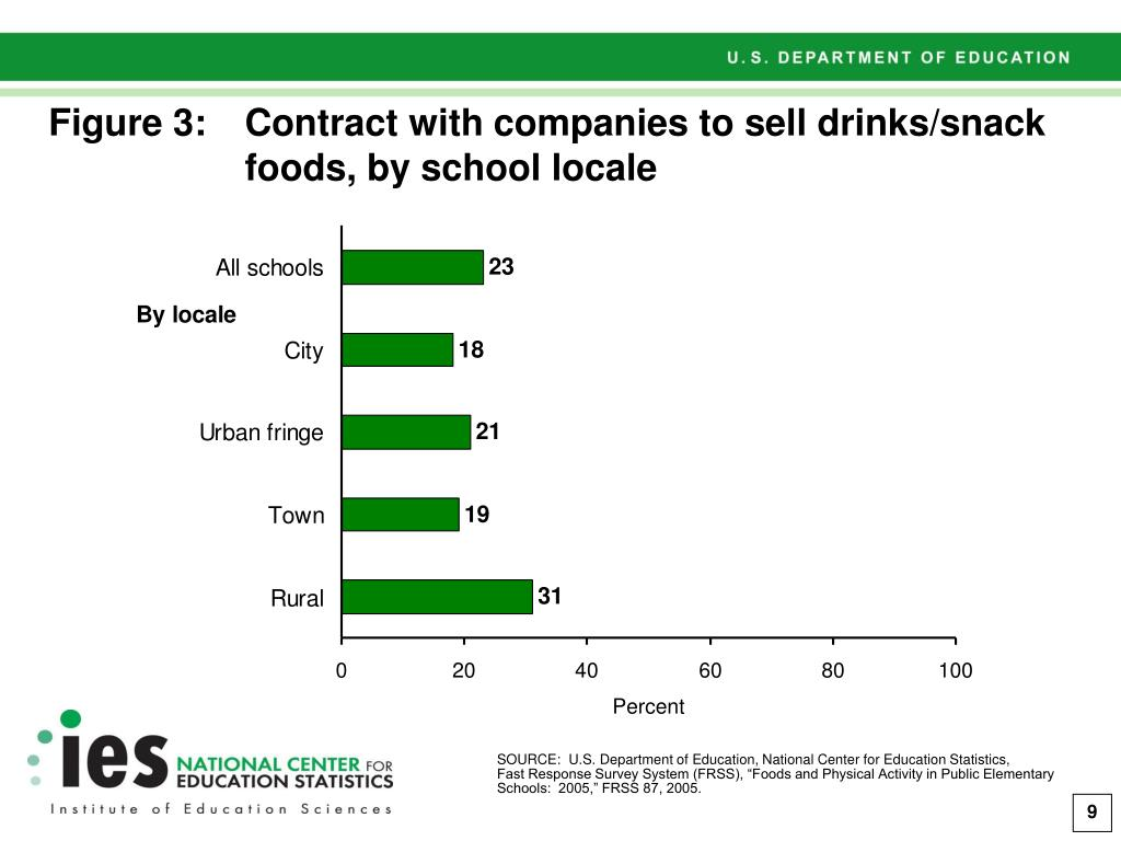 Figure 3:Contract with companies to sell drinks/snack foods, by school locale