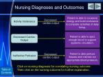 nursing diagnoses and outcomes