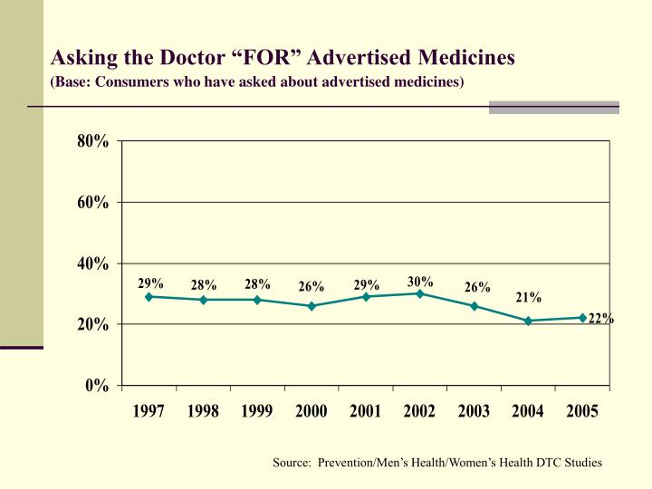 Asking the doctor for advertised medicines base consumers who have asked about advertised medicines