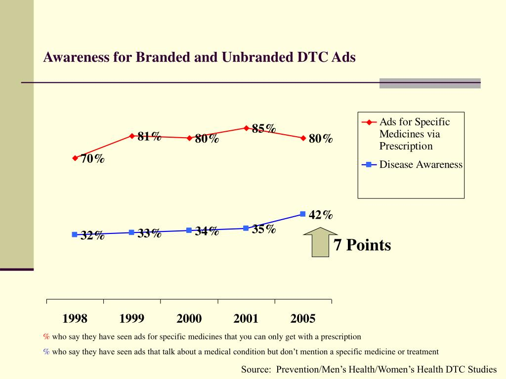 Awareness for Branded and Unbranded DTC Ads