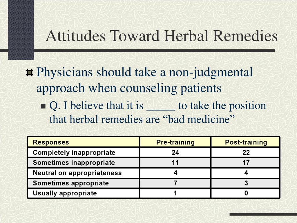 Attitudes Toward Herbal Remedies