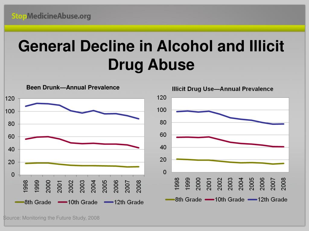General Decline in Alcohol and Illicit Drug Abuse