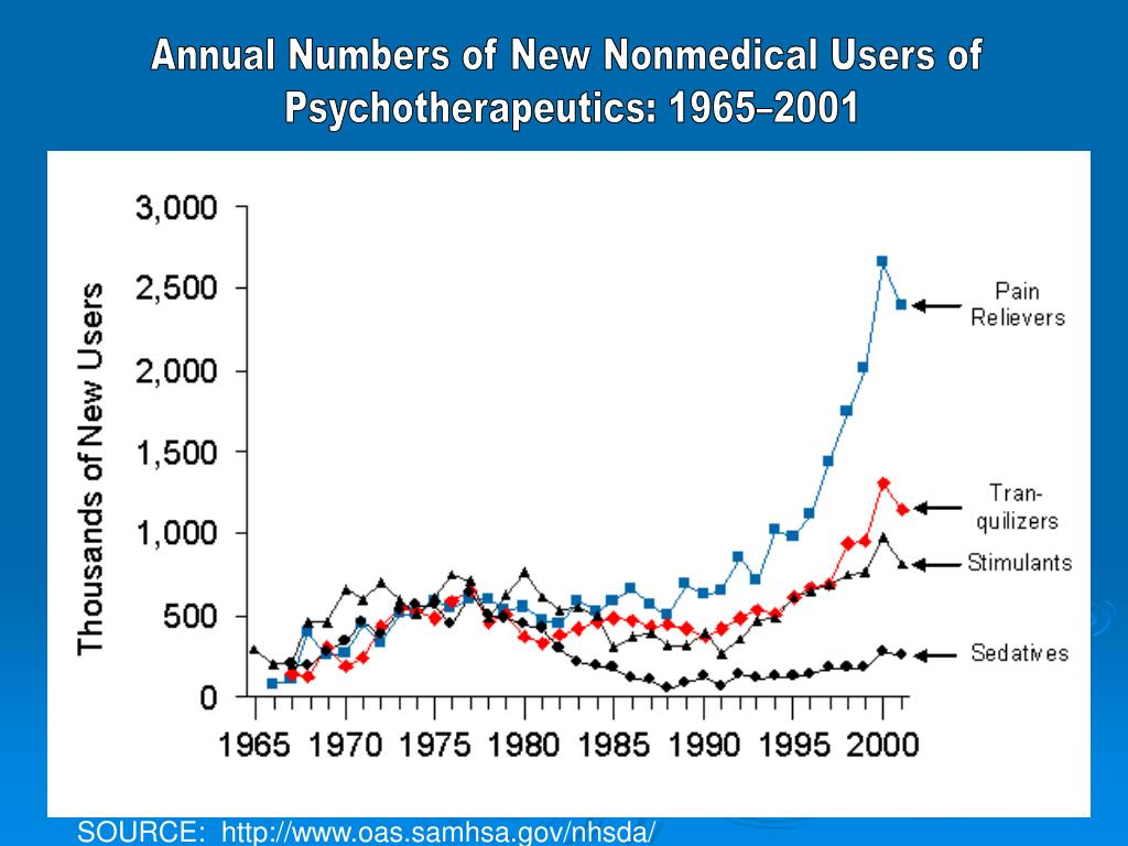 Annual Numbers of New Nonmedical Users of
