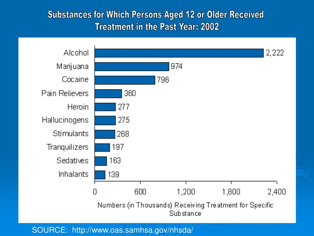 Substances for Which Persons Aged 12 or Older Received