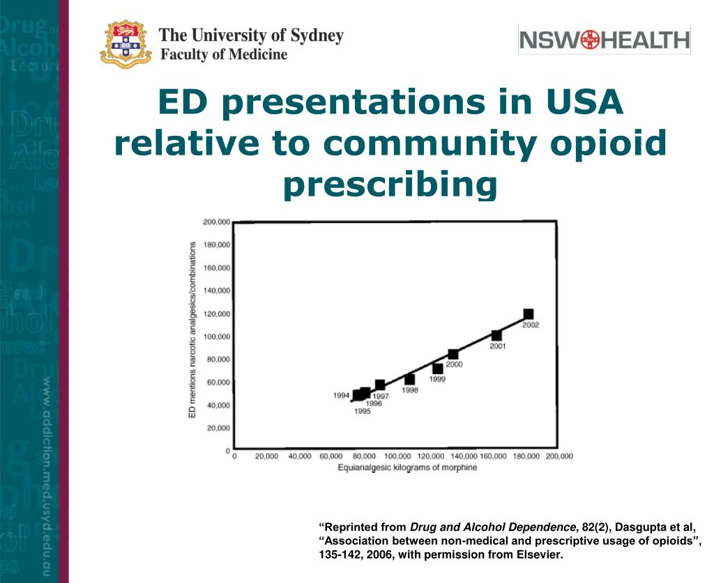 ED presentations in USA relative to community opioid prescribing
