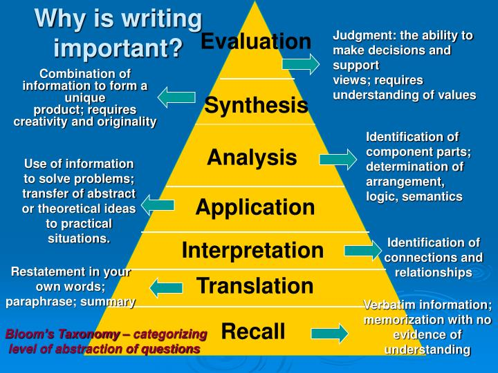 why ability reading and writing important Guideline on ncte beliefs about the teaching of writing.