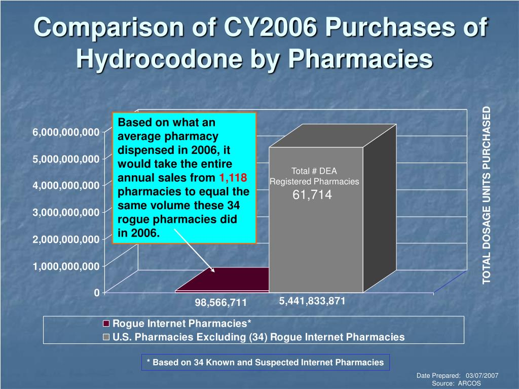 Comparison of CY2006 Purchases of
