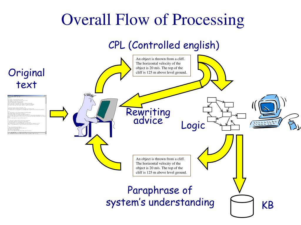 CPL (Controlled english)