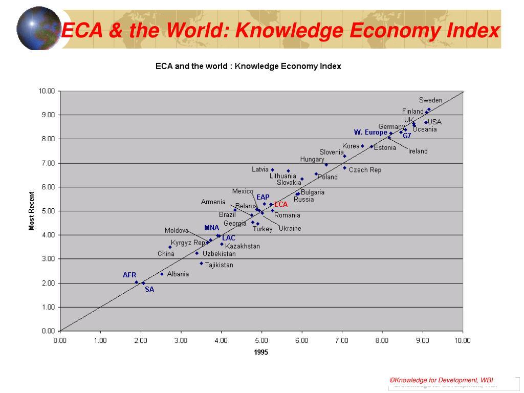 ECA & the World: Knowledge Economy Index