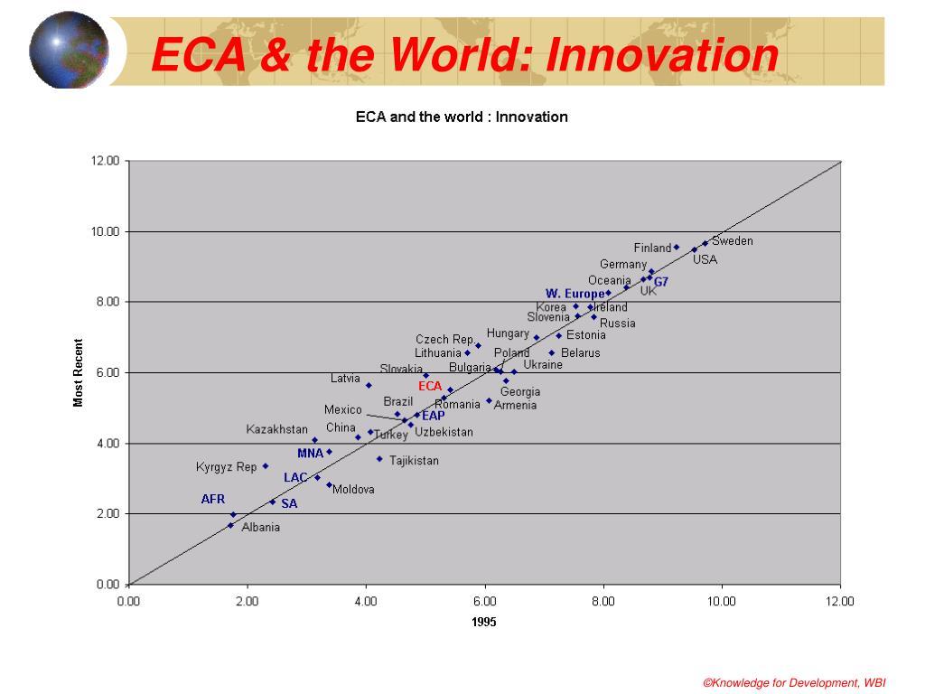 ECA & the World: Innovation