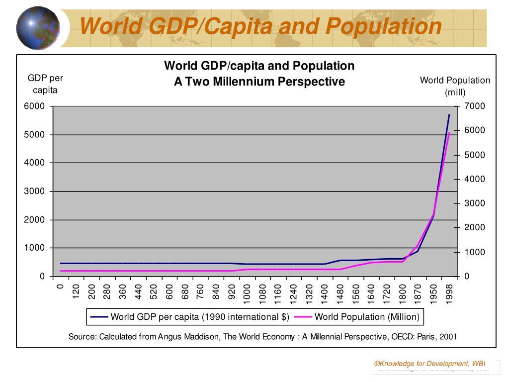 World GDP/Capita and Population