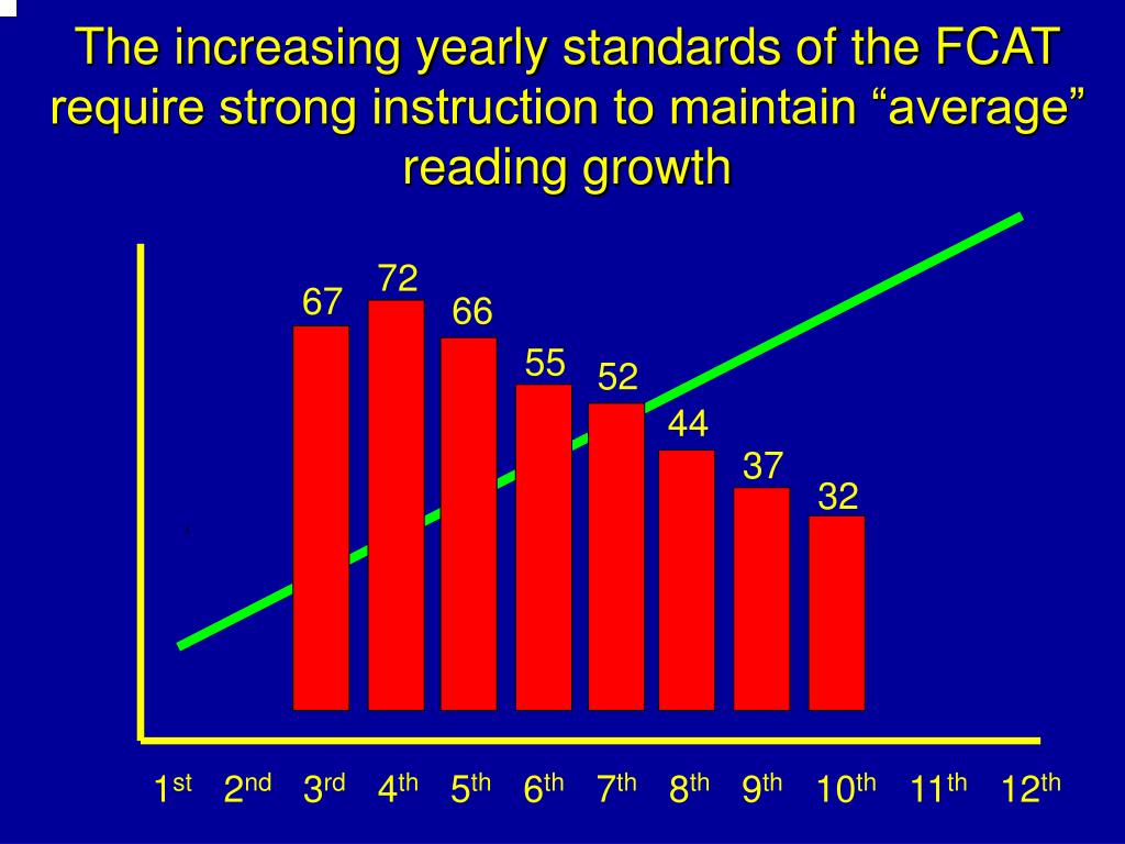 """The increasing yearly standards of the FCAT require strong instruction to maintain """"average"""" reading growth"""