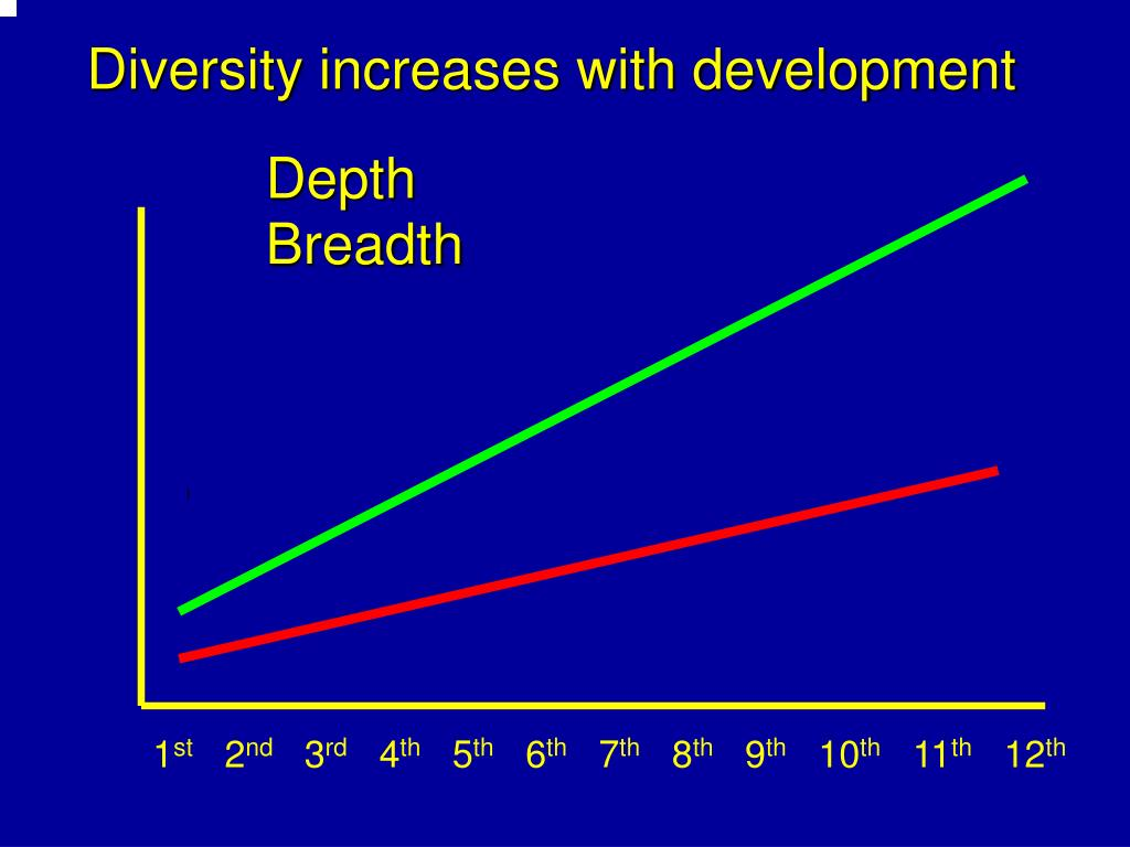 Diversity increases with development