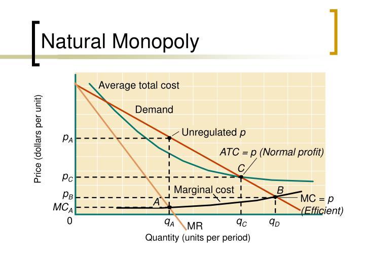 Price (dollars per unit)