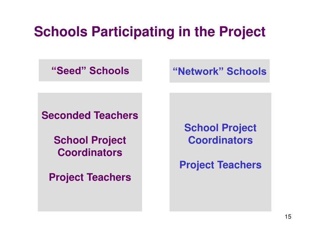 Schools Participating in the Project