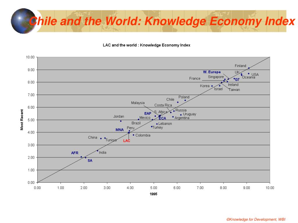 Chile and the World: Knowledge Economy Index